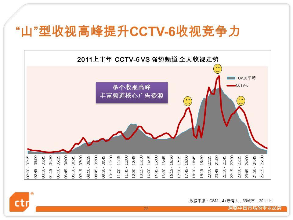 洞察中国市场的专业品牌 28 山 型收视高峰提升 CCTV-6 收视竞争力 数据来源: CSM , 4+ 所有人, 35 城市, 2011 上 多个收视高峰 丰富频道核心广告资源 多个收视高峰 丰富频道核心广告资源