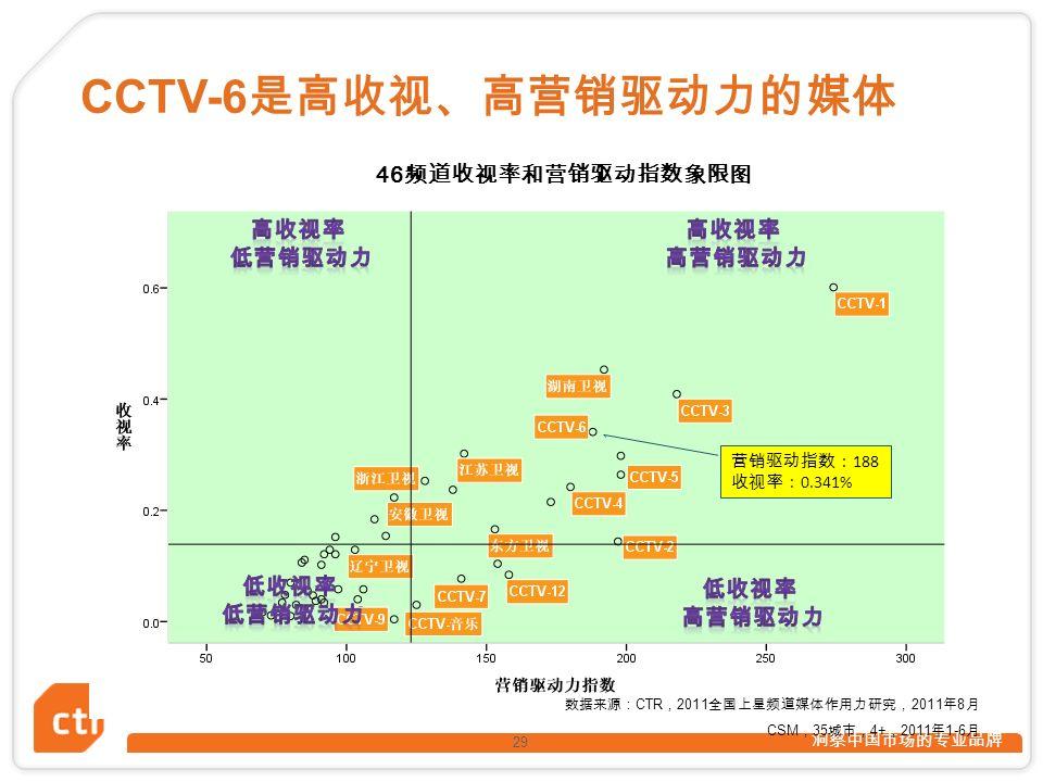 洞察中国市场的专业品牌 29 CCTV-6 是高收视、高营销驱动力的媒体 46 频道收视率和营销驱动指数象限图 数据来源: CTR , 2011 全国上星频道媒体作用力研究, 2011 年 8 月 CSM , 35 城市, 4+ , 2011 年 1-6 月 营销驱动指数: 188 收视率: 0.341%