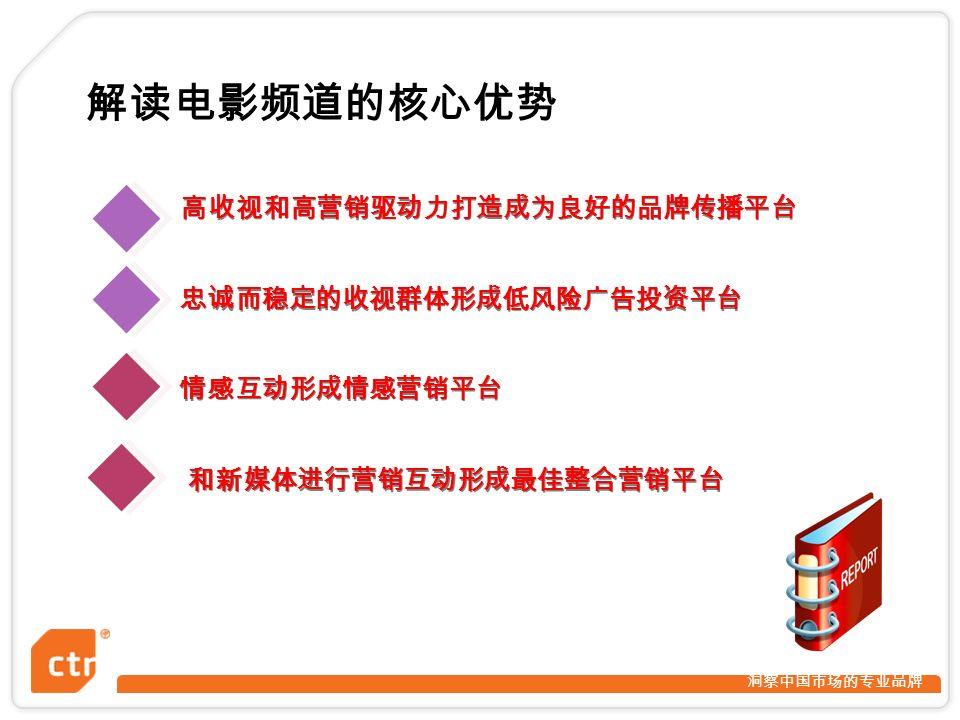 洞察中国市场的专业品牌 解读电影频道的核心优势 情感互动形成情感营销平台 忠诚而稳定的收视群体形成低风险广告投资平台 高收视和高营销驱动力打造成为良好的品牌传播平台 和新媒体进行营销互动形成最佳整合营销平台 1