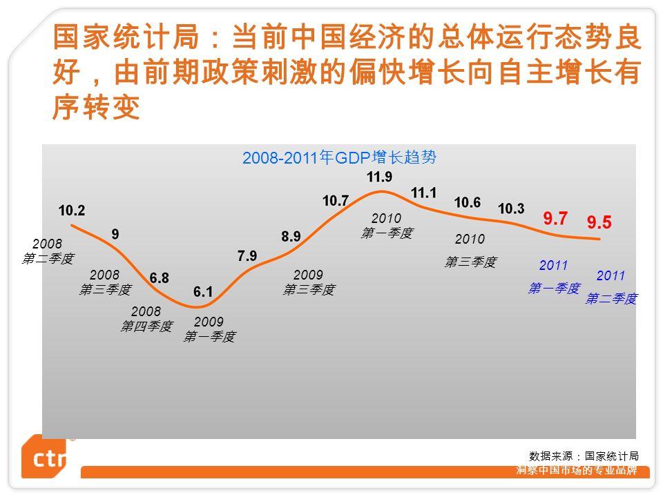 洞察中国市场的专业品牌 国家统计局:当前中国经济的总体运行态势良 好,由前期政策刺激的偏快增长向自主增长有 序转变 2008 第二季度 2009 第一季度 2009 第三季度 2008-2011 年 GDP 增长趋势 2008 第四季度 2008 第三季度 2010 第三季度 2010 第一季度 2011 第一季度 2011 第二季度 数据来源:国家统计局