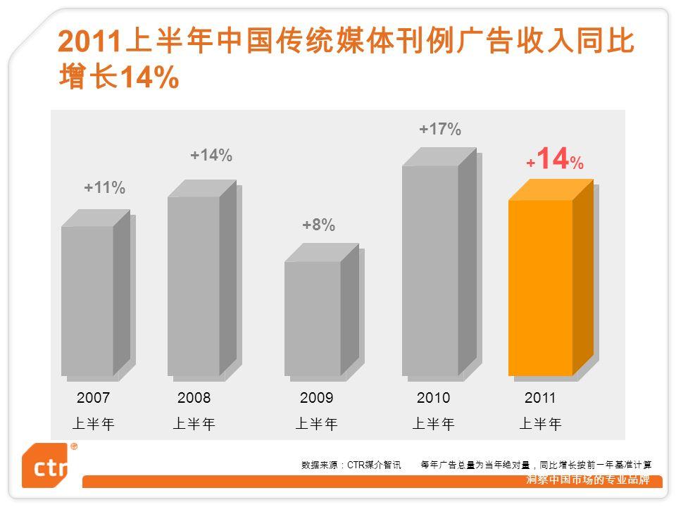 洞察中国市场的专业品牌 + 14 % +8% +14% +11% 数据来源: CTR 媒介智讯 每年广告总量为当年绝对量,同比增长按前一年基准计算 2007 上半年 2008 上半年 2009 上半年 2010 上半年 2011 上半年中国传统媒体刊例广告收入同比 增长 14% +17% 2011 上半年