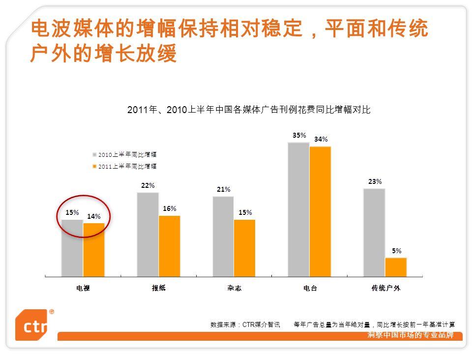 洞察中国市场的专业品牌 数据来源: CTR 媒介智讯 每年广告总量为当年绝对量,同比增长按前一年基准计算 2011 年、 2010 上半年中国各媒体广告刊例花费同比增幅对比 电波媒体的增幅保持相对稳定,平面和传统 户外的增长放缓
