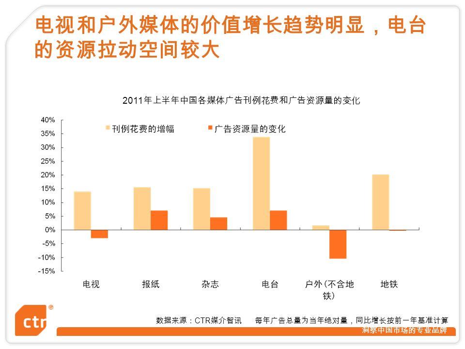 洞察中国市场的专业品牌 2011 年上半年中国各媒体广告刊例花费和广告资源量的变化 电视和户外媒体的价值增长趋势明显,电台 的资源拉动空间较大 数据来源: CTR 媒介智讯 每年广告总量为当年绝对量,同比增长按前一年基准计算