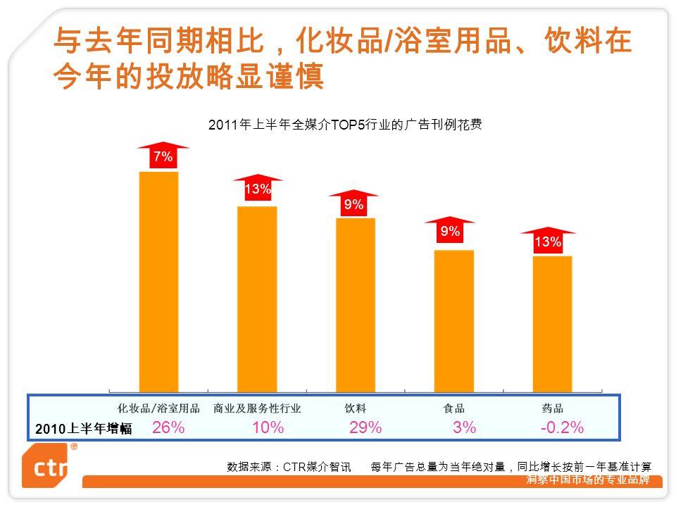 洞察中国市场的专业品牌 9% 13% 2010 上半年增幅 26%10%29%3%-0.2% 数据来源: CTR 媒介智讯 每年广告总量为当年绝对量,同比增长按前一年基准计算 9% 7% 与去年同期相比,化妆品 / 浴室用品、饮料在 今年的投放略显谨慎 2011 年上半年全媒介 TOP5 行业的广告刊例花费
