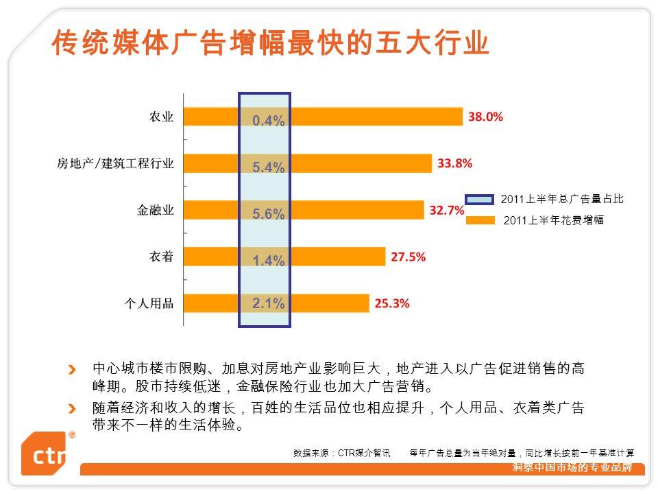 洞察中国市场的专业品牌 0.4% 5.4% 5.6% 1.4% 2.1% 2011 上半年总广告量占比 2011 上半年花费增幅 数据来源: CTR 媒介智讯 每年广告总量为当年绝对量,同比增长按前一年基准计算 传统媒体广告增幅最快的五大行业 中心城市楼市限购、加息对房地产业影响巨大,地产进入以广告促进销售的高 峰期。股市持续低迷,金融保险行业也加大广告营销。 随着经济和收入的增长,百姓的生活品位也相应提升,个人用品、衣着类广告 带来不一样的生活体验。