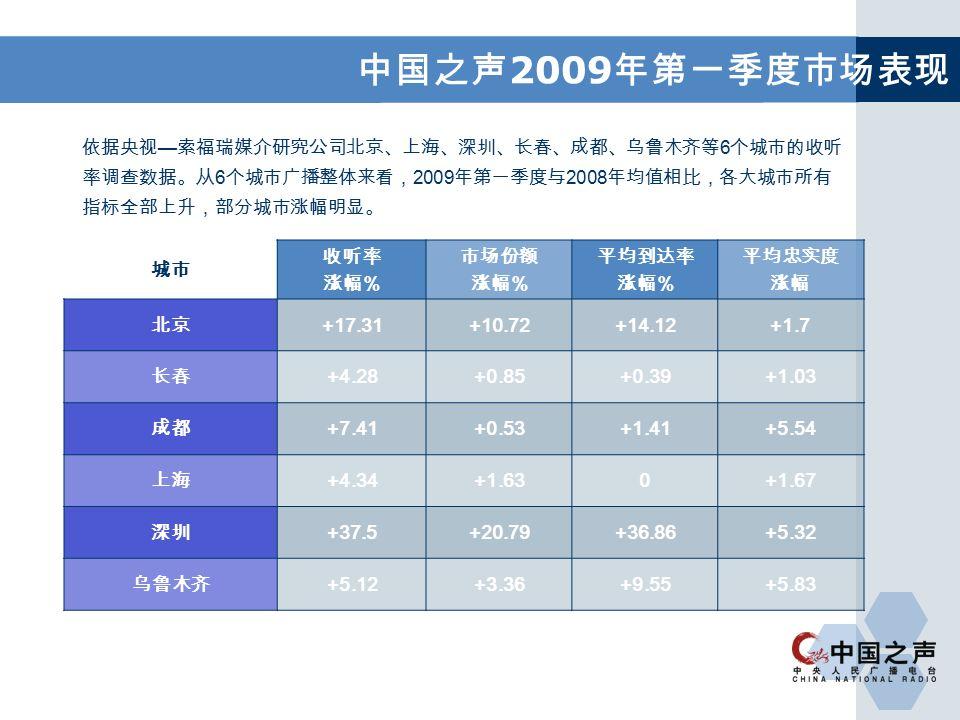 中国之声 2009 年第一季度市场表现 城市 收听率 涨幅 % 市场份额 涨幅 % 平均到达率 涨幅 % 平均忠实度 涨幅 北京 +17.31+10.72+14.12+1.7 长春 +4.28+0.85+0.39+1.03 成都 +7.41+0.53+1.41+5.54 上海 +4.34+1.630+1.67 深圳 +37.5+20.79+36.86+5.32 乌鲁木齐 +5.12+3.36+9.55+5.83 依据央视 — 索福瑞媒介研究公司北京、上海、深圳、长春、成都、乌鲁木齐等 6 个城市的收听 率调查数据。从 6 个城市广播整体来看, 2009 年第一季度与 2008 年均值相比,各大城市所有 指标全部上升,部分城市涨幅明显。