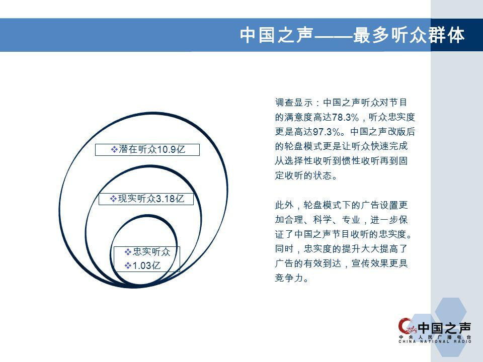 中国之声 —— 最多听众群体 调查显示:中国之声听众对节目 的满意度高达 78.3% ,听众忠实度 更是高达 97.3% 。中国之声改版后 的轮盘模式更是让听众快速完成 从选择性收听到惯性收听再到固 定收听的状态。 此外,轮盘模式下的广告设置更 加合理、科学、专业,进一步保 证了中国之声节目收听的忠实度。 同时,忠实度的提升大大提高了 广告的有效到达,宣传效果更具 竞争力。  潜在听众 10.9 亿  现实听众 3.18 亿  忠实听众  1.03 亿