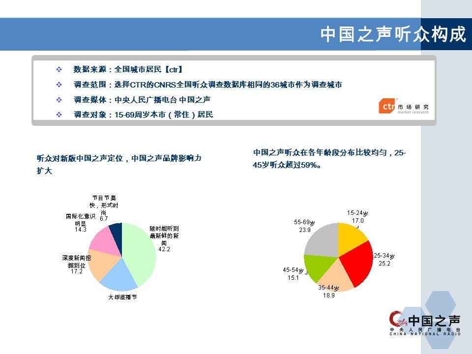 中国之声听众构成  数据来源:全国城市居民【 ctr 】  调查范围:选择 CTR 的 CNRS 全国听众调查数据库相同的 36 城市作为调查城市  调查媒体:中央人民广播电台 中国之声  调查对象: 15-69 周岁本市(常住)居民 听众对新版中国之声定位,中国之声品牌影响力 扩大 中国之声听众在各年龄段分布比较均匀, 25- 45 岁听众超过 59% 。