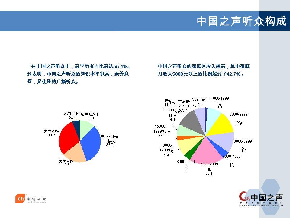中国之声听众构成 在中国之声听众中,高学历者占比高达 55.4% 。 这表明,中国之声听众的知识水平很高,素养良 好,是优质的广播听众。 中国之声听众的家庭月收入较高,其中家庭 月收入 5000 元以上的比例超过了 42.7% 。