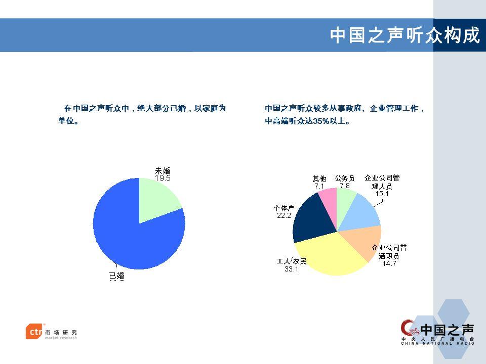 中国之声听众构成 在中国之声听众中,绝大部分已婚,以家庭为 单位。 中国之声听众较多从事政府、企业管理工作, 中高端听众达 35% 以上。
