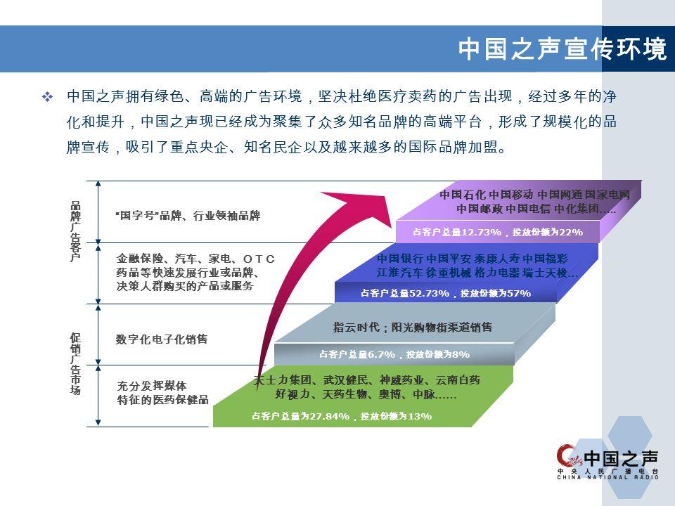  中国之声拥有绿色、高端的广告环境,坚决杜绝医疗卖药的广告出现,经过多年的净 化和提升,中国之声现已经成为聚集了众多知名品牌的高端平台,形成了规模化的品 牌宣传,吸引了重点央企、知名民企以及越来越多的国际品牌加盟。 中国之声宣传环境 铸中国之声品牌 央广发展新契机 国字号 品牌、行业领袖品牌 金融保险、汽车、家电、OTC 药品等快速发展行业或品牌、 决策人群购买的产品或服务 数字化电子化销售 充分发挥媒体 特征的医药保健品 占客户总量 12.73% ,投放份额为 22% 占客户总量 52.73% ,投放份额为 57% 占客户总量 6.7% ,投放份额为 8% 占客户总量为 27.84% ,投放份额为 13% 中国石化 中国移动 中国网通 国家电网 中国邮政 中国电信 中化集团 …..