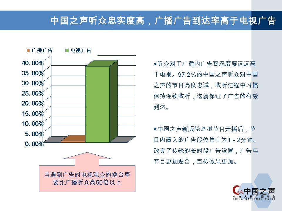 中国之声听众忠实度高,广播广告到达率高于电视广告 当遇到广告时电视观众的换台率 要比广播听众高 50 倍以上 ◆听众对于广播内广告容忍度要远远高 于电视。 97.2 %的中国之声听众对中国 之声的节目高度忠诚,收听过程中习惯 保持连续收听,这就保证了广告的有效 到达。 ◆中国之声新版轮盘型节目开播后,节 目内置入的广告段位集中为 1 - 2 分钟。 改变了传统的长时段广告设置,广告与 节目更加贴合,宣传效果更加。