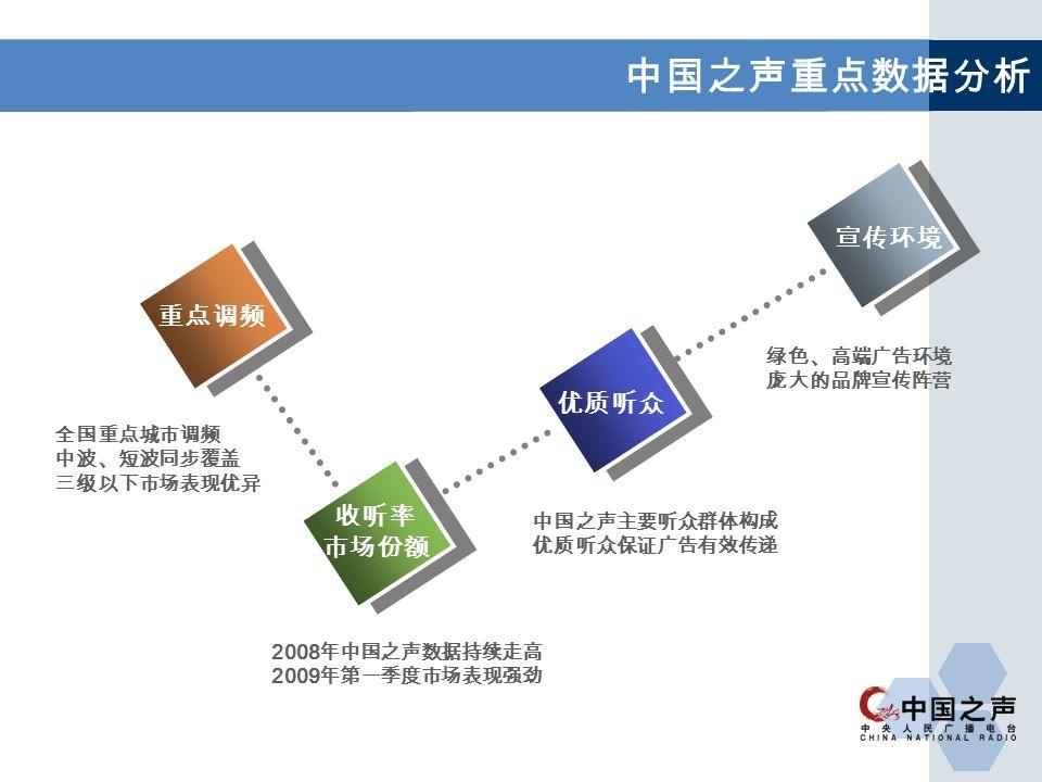 中国之声主要听众群体构成 优质听众保证广告有效传递 重点调频 收听率 市场份额 优质听众 宣传环境 全国重点城市调频 中波、短波同步覆盖 三级以下市场表现优异 2008 年中国之声数据持续走高 2009 年第一季度市场表现强劲 绿色、高端广告环境 庞大的品牌宣传阵营 中国之声重点数据分析