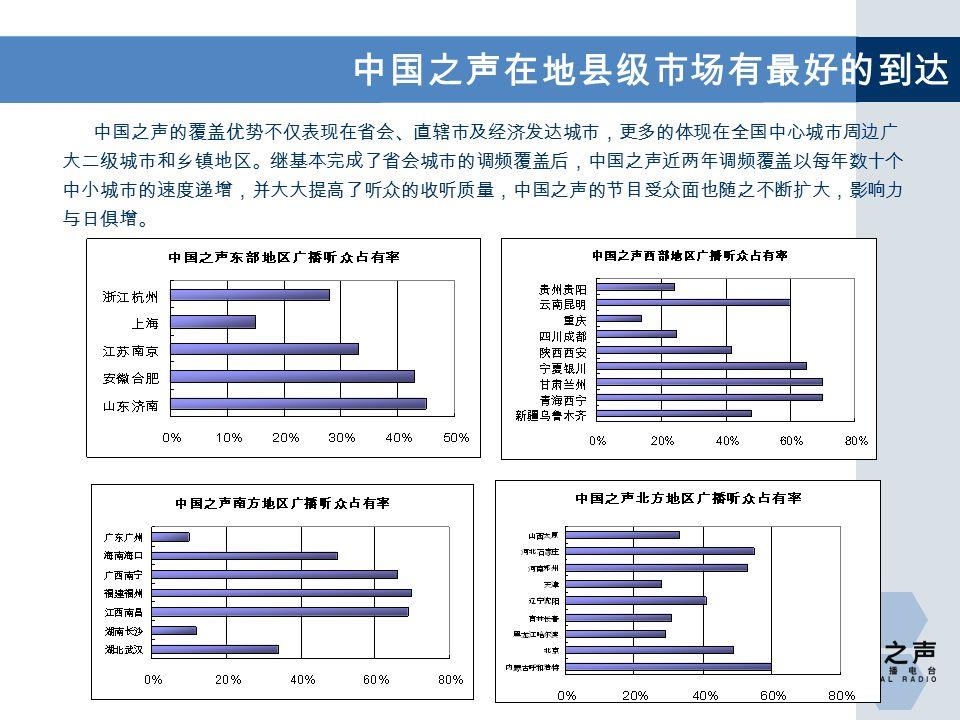 中国之声的覆盖优势不仅表现在省会、直辖市及经济发达城市,更多的体现在全国中心城市周边广 大二级城市和乡镇地区。继基本完成了省会城市的调频覆盖后,中国之声近两年调频覆盖以每年数十个 中小城市的速度递增,并大大提高了听众的收听质量,中国之声的节目受众面也随之不断扩大,影响力 与日俱增。 中国之声在地县级市场有最好的到达