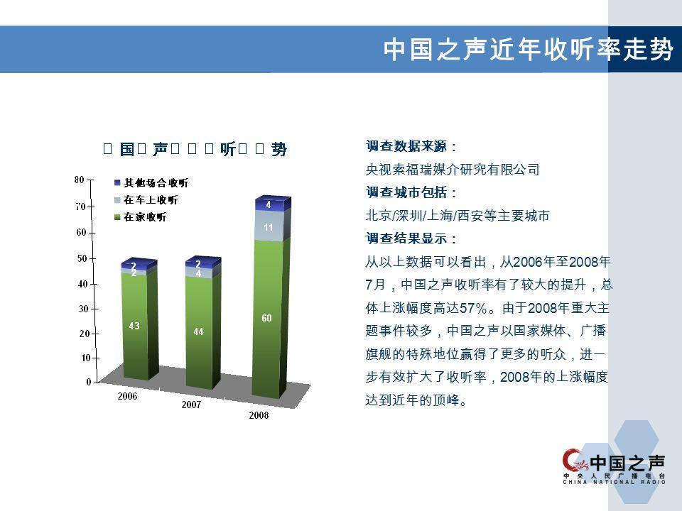 中国之声近年收听率走势 调查数据来源: 央视索福瑞媒介研究有限公司 调查城市包括: 北京 / 深圳 / 上海 / 西安等主要城市 调查结果显示: 从以上数据可以看出,从 2006 年至 2008 年 7 月,中国之声收听率有了较大的提升,总 体上涨幅度高达 57 %。由于 2008 年重大主 题事件较多,中国之声以国家媒体、广播 旗舰的特殊地位赢得了更多的听众,进一 步有效扩大了收听率, 2008 年的上涨幅度 达到近年的顶峰。