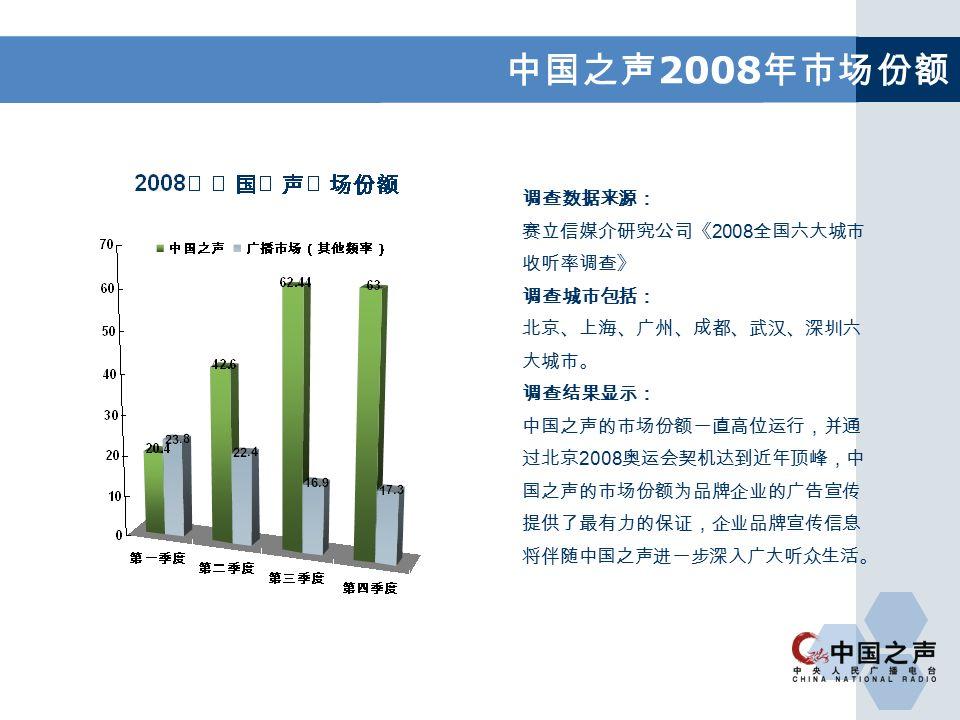 中国之声 2008 年市场份额 调查数据来源: 赛立信媒介研究公司《 2008 全国六大城市 收听率调查》 调查城市包括: 北京、上海、广州、成都、武汉、深圳六 大城市。 调查结果显示: 中国之声的市场份额一直高位运行,并通 过北京 2008 奥运会契机达到近年顶峰,中 国之声的市场份额为品牌企业的广告宣传 提供了最有力的保证,企业品牌宣传信息 将伴随中国之声进一步深入广大听众生活。