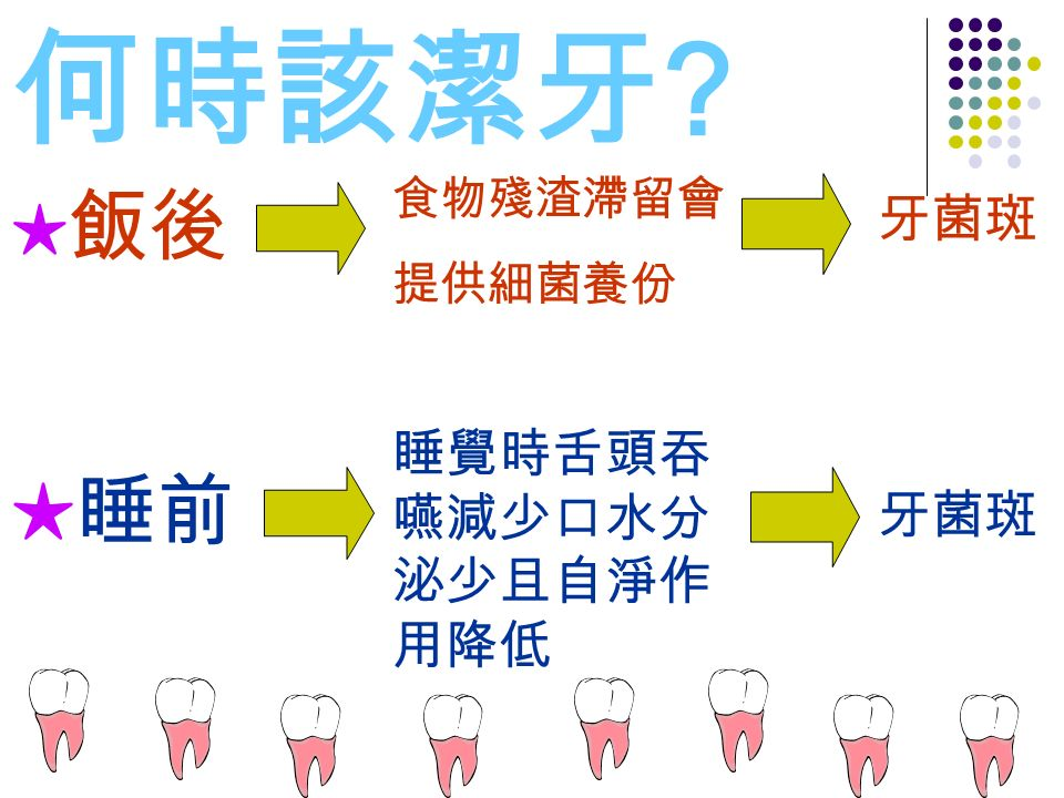 何時該潔牙 ★ 飯後 食物殘渣滯留會 提供細菌養份 牙菌斑 ★睡前 睡覺時舌頭吞 嚥減少口水分 泌少且自淨作 用降低 牙菌斑