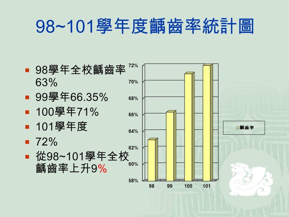 98~101 學年度齲齒率統計圖  98 學年全校齲齒率 63%  99 學年 66.35%  100 學年 71%  101 學年度  72%  從 98~101 學年全校 齲齒率上升 9%