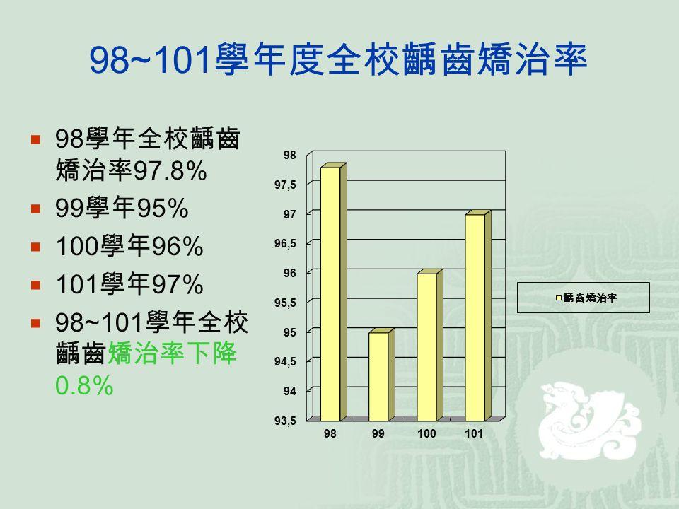 98~101 學年度全校齲齒矯治率  98 學年全校齲齒 矯治率 97.8%  99 學年 95%  100 學年 96%  101 學年 97%  98~101 學年全校 齲齒矯治率下降 0.8%
