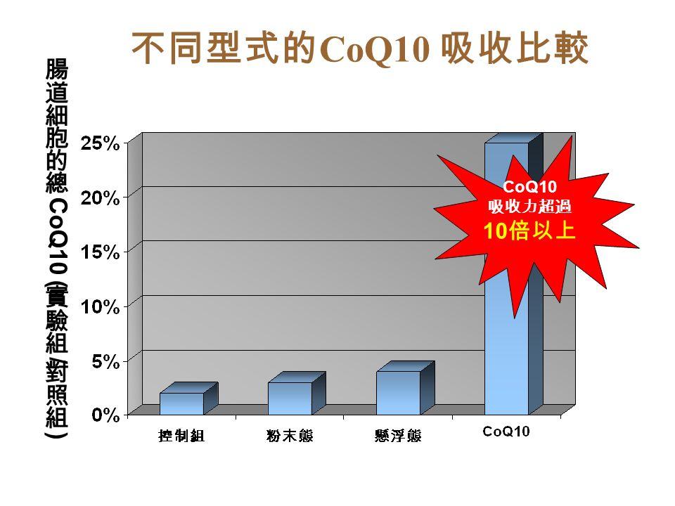 不同型式的 CoQ10 吸收比較 CoQ10 吸收力超過 10 倍以上