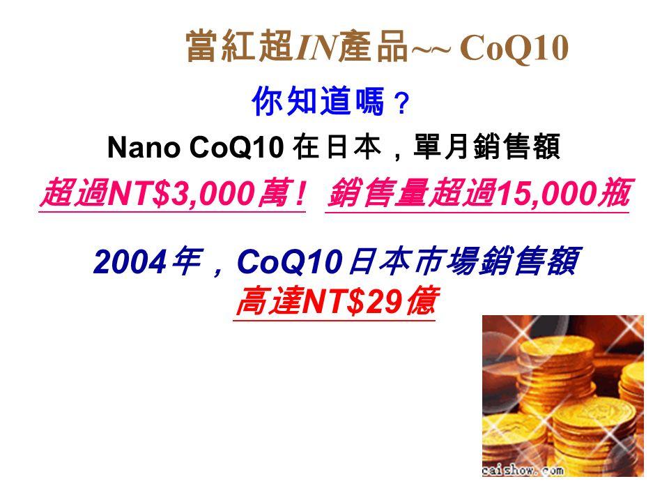當紅超 IN 產品 ~~ CoQ10 你知道嗎 ? Nano CoQ10 在日本,單月銷售額 超過 NT$3,000 萬 .