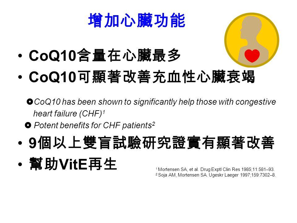 增加心臟功能 CoQ10 含量在心臟最多 CoQ10 可顯著改善充血性心臟衰竭  CoQ10 has been shown to significantly help those with congestive heart failure (CHF) 1  Potent benefits for CHF patients 2 9 個以上雙盲試驗研究證實有顯著改善 幫助 VitE 再生 1 Mortensen SA, et al.