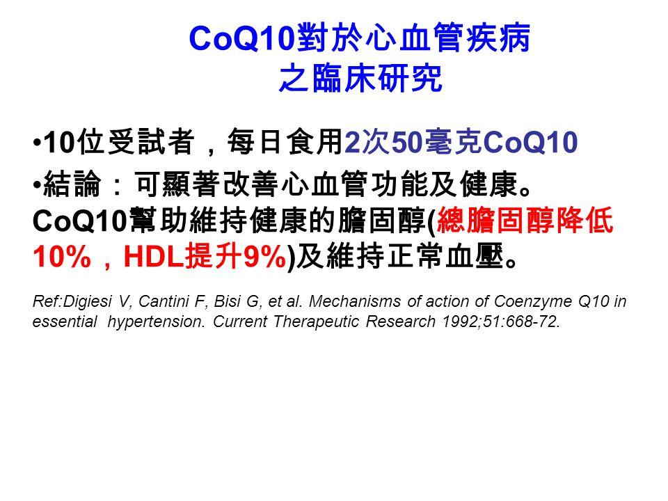 10 位受試者,每日食用 2 次 50 毫克 CoQ10 結論:可顯著改善心血管功能及健康。 CoQ10 幫助維持健康的膽固醇 ( 總膽固醇降低 10% , HDL 提升 9%) 及維持正常血壓。 Ref:Digiesi V, Cantini F, Bisi G, et al.