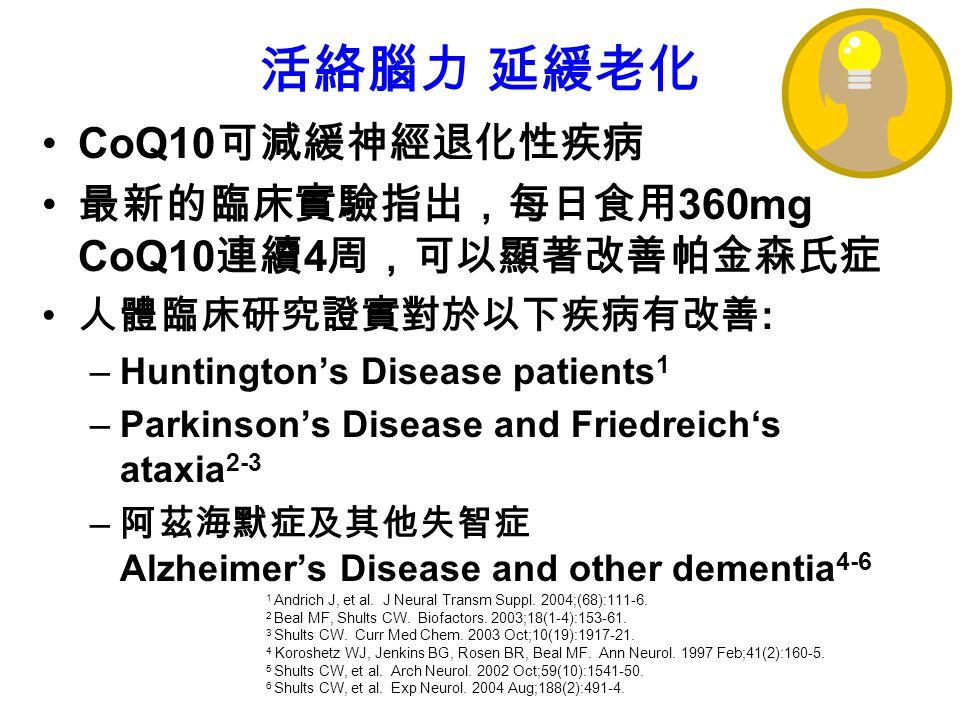 CoQ10 可減緩神經退化性疾病 最新的臨床實驗指出,每日食用 360mg CoQ10 連續 4 周,可以顯著改善帕金森氏症 人體臨床研究證實對於以下疾病有改善 : –Huntington's Disease patients 1 –Parkinson's Disease and Friedreich's ataxia 2-3 – 阿茲海默症及其他失智症 Alzheimer's Disease and other dementia 4-6 1 Andrich J, et al.