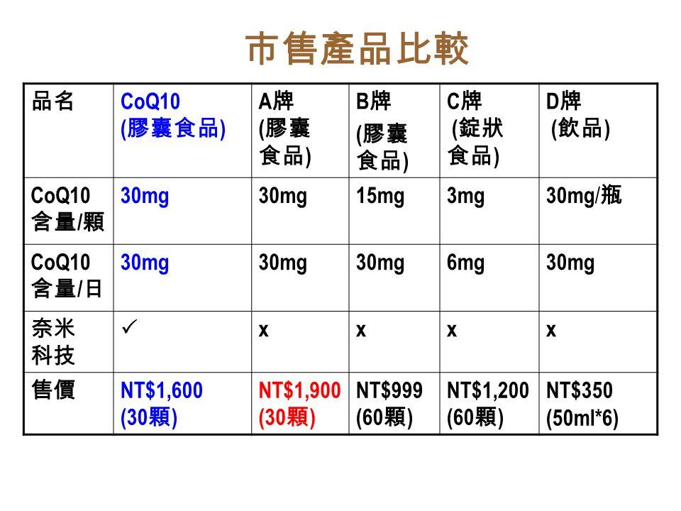 品名 CoQ10 ( 膠囊食品 ) A 牌 ( 膠囊 食品 ) B 牌 ( 膠囊 食品 ) C 牌 ( 錠狀 食品 ) D 牌 ( 飲品 ) CoQ10 含量 / 顆 30mg 15mg3mg 30mg / 瓶 CoQ10 含量 / 日 30mg 6mg30mg 奈米 科技  xxxx 售價 NT$1,600 (30 顆 ) NT$1,900 (30 顆 ) NT$999 (60 顆 ) NT$1,200 (60 顆 ) NT$350 (50ml*6) 市售產品比較