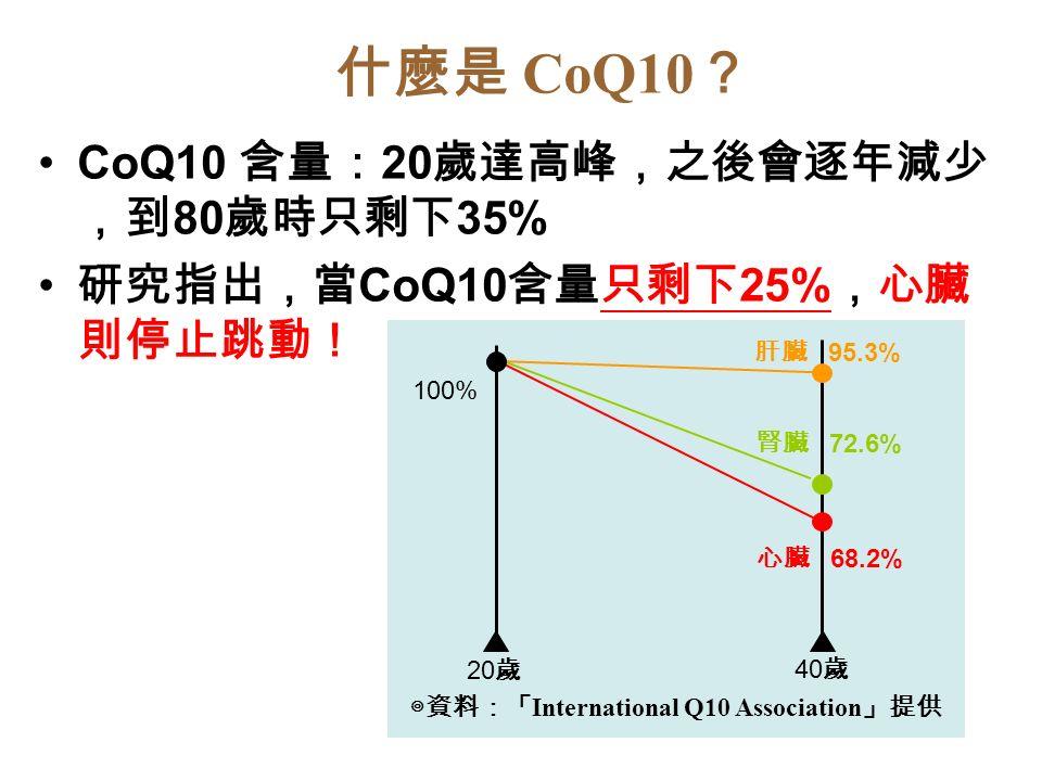 什麼是 CoQ10 ? CoQ10 含量: 20 歲達高峰,之後會逐年減少 ,到 80 歲時只剩下 35% 研究指出,當 CoQ10 含量只剩下 25% ,心臟 則停止跳動! 20 歲 40 歲 100% 肝臟 95.3% 腎臟 72.6% 心臟 68.2% ◎資料:「 International Q10 Association 」提供