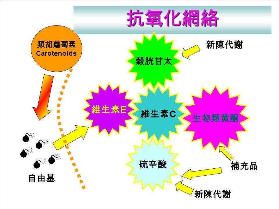 抗氧化網絡 新陳代謝 補充品 維生素 C 生物類黃酮 榖胱甘太 硫辛酸 維生素 E 自由基      類胡蘿蔔素 Carotenoids