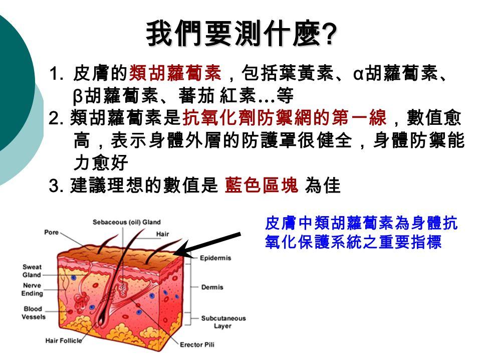 我們要測什麼 . 皮膚中類胡蘿蔔素為身體抗 氧化保護系統之重要指標 1. 皮膚的類胡蘿蔔素,包括葉黃素、 α 胡蘿蔔素、 β 胡蘿蔔素、蕃茄 紅素 … 等 2.