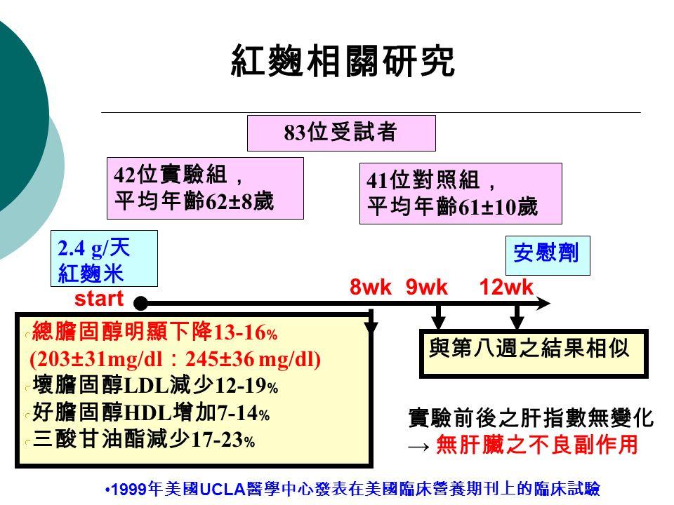 83 位受試者 42 位實驗組, 平均年齡 62±8 歲 41 位對照組, 平均年齡 61±10 歲 總膽固醇明顯下降 13-16 ﹪ (203±31mg/dl : 245±36 mg/dl) 壞膽固醇 LDL 減少 12-19 ﹪ 好膽固醇 HDL 增加 7-14 ﹪ 三酸甘油酯減少 17-23 ﹪ 2.4 g/ 天 紅麴米 安慰劑 start 8wk9wk12wk 與第八週之結果相似 紅麴相關研究 實驗前後之肝指數無變化 → 無肝臟之不良副作用 1999 年美國 UCLA 醫學中心發表在美國臨床營養期刊上的臨床試驗