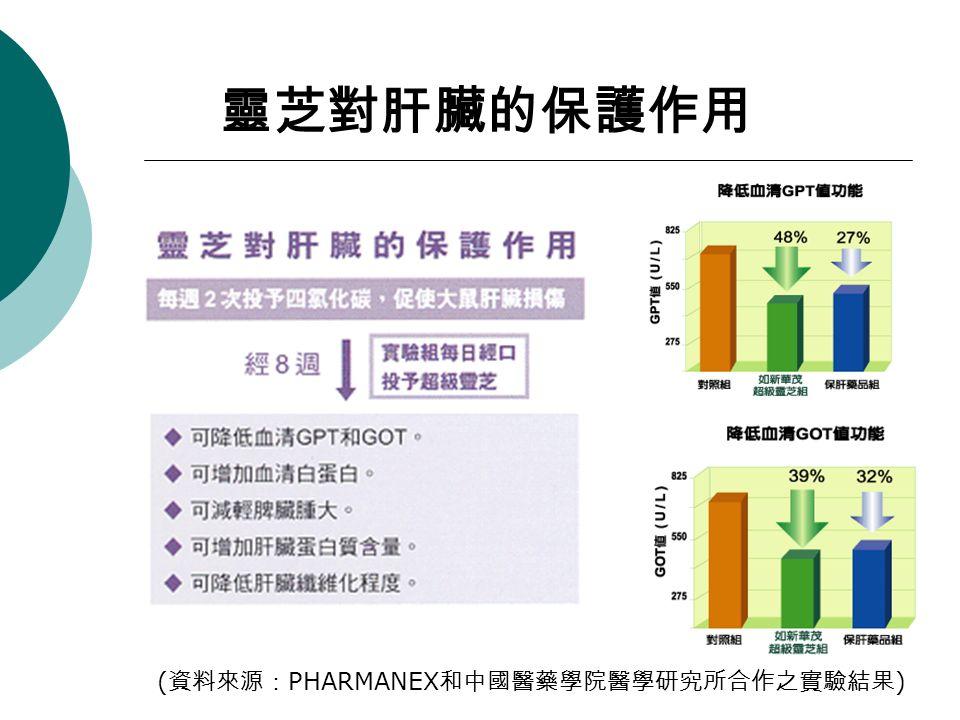 靈芝對肝臟的保護作用 ( 資料來源: PHARMANEX 和中國醫藥學院醫學研究所合作之實驗結果 )