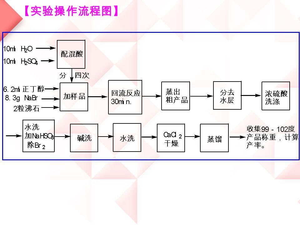 【实验操作流程图】