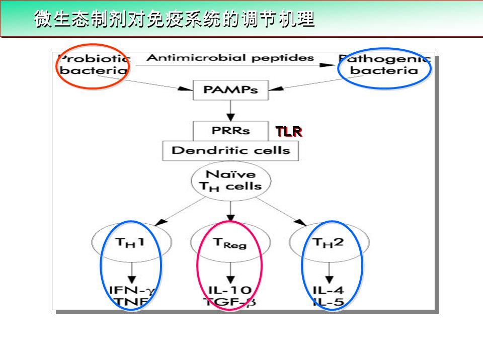 微生态制剂对免疫系统的调节机理 TLR