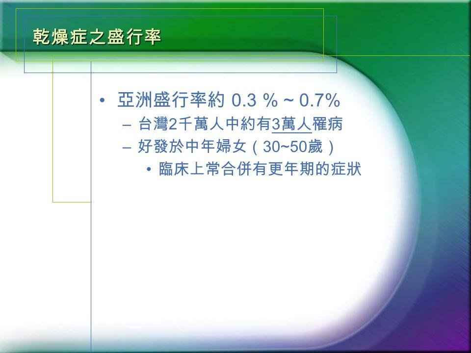 乾燥症之盛行率 亞洲盛行率約 0.3 % ~ 0.7% – 台灣 2 千萬人中約有 3 萬人罹病 – 好發於中年婦女( 30~50 歲) 臨床上常合併有更年期的症狀