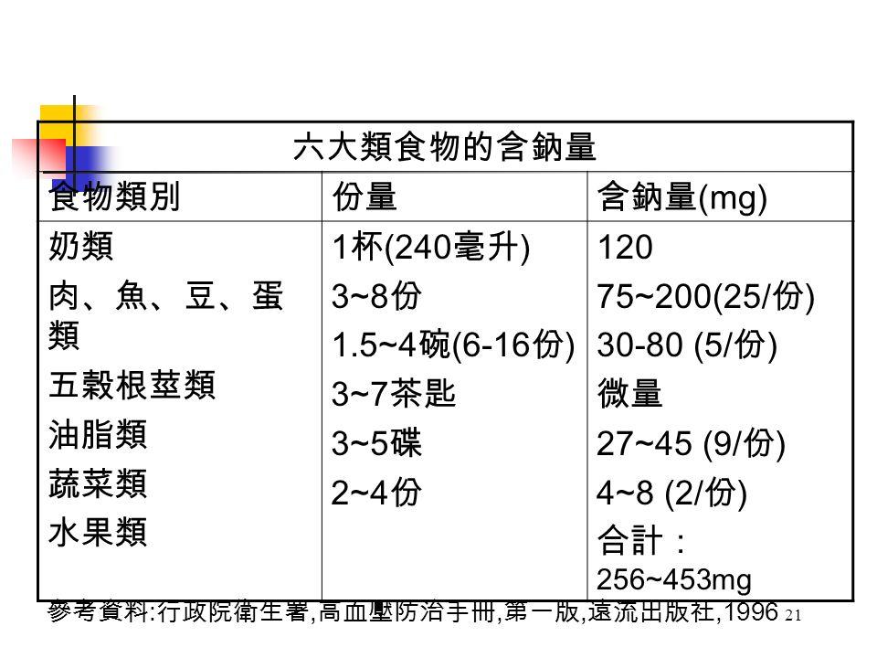 21 六大類食物的含鈉量 食物類別份量含鈉量 (mg) 奶類 肉、魚、豆、蛋 類 五榖根莖類 油脂類 蔬菜類 水果類 1 杯 (240 毫升 ) 3~8 份 1.5~4 碗 (6-16 份 ) 3~7 茶匙 3~5 碟 2~4 份 120 75~200(25/ 份 ) 30-80 (5/ 份 ) 微量 27~45 (9/ 份 ) 4~8 (2/ 份 ) 合計: 256~453mg 參考資料 : 行政院衛生署, 高血壓防治手冊, 第一版, 遠流出版社,1996