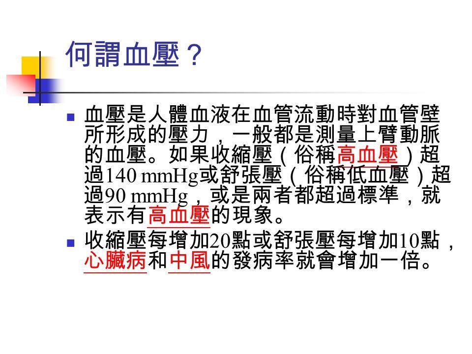 何謂血壓? 血壓是人體血液在血管流動時對血管壁 所形成的壓力,一般都是測量上臂動脈 的血壓。如果收縮壓(俗稱高血壓)超 過 140 mmHg 或舒張壓(俗稱低血壓)超 過 90 mmHg ,或是兩者都超過標準,就 表示有高血壓的現象。高血壓 收縮壓每增加 20 點或舒張壓每增加 10 點, 心臟病和中風的發病率就會增加一倍。 心臟病中風