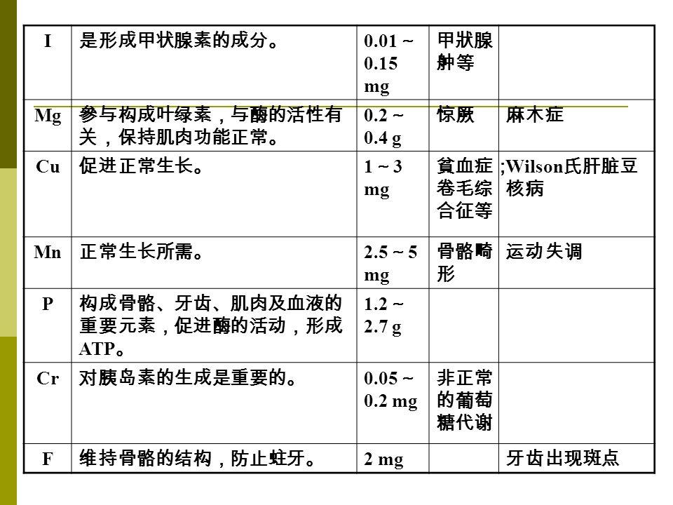 I 是形成甲状腺素的成分。 0.01 ~ 0.15 mg 甲狀腺 舯等 Mg 參与构成叶绿素,与酶的活性有 关,保持肌肉功能正常。 0.2 ~ 0.4 g 惊厥麻木症 Cu 促进正常生长。 1 ~ 3 mg 貧血症; 卷毛综 合征等 Wilson 氏肝脏豆 核病 Mn 正常生长所需。 2.5 ~ 5 mg 骨骼畸 形 运动失调 P 构成骨骼、牙齿、肌肉及血液的 重要元素,促进酶的活动,形成 ATP 。 1.2 ~ 2.7 g Cr 对胰岛素的生成是重要的。 0.05 ~ 0.2 mg 非正常 的葡萄 糖代谢 F 维持骨骼的结构,防止蛀牙。 2 mg 牙齿出现斑点