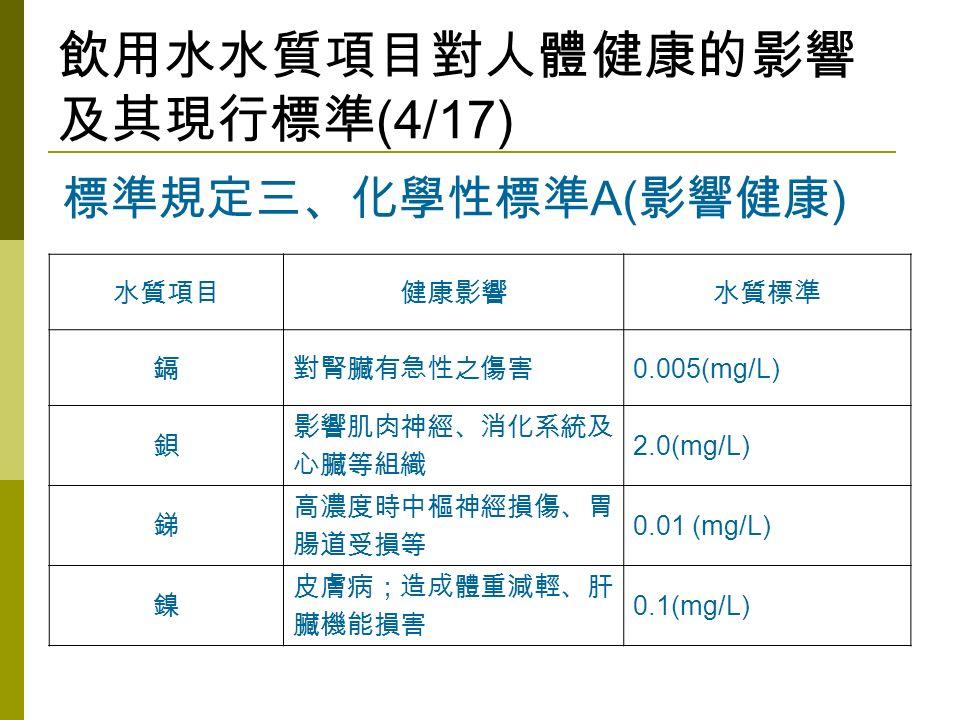 飲用水水質項目對人體健康的影響 及其現行標準 (4/17) 水質項目健康影響水質標準 鎘對腎臟有急性之傷害 0.005(mg/L) 鋇 影響肌肉神經、消化系統及 心臟等組織 2.0(mg/L) 銻 高濃度時中樞神經損傷、胃 腸道受損等 0.01 (mg/L) 鎳 皮膚病;造成體重減輕、肝 臟機能損害 0.1(mg/L) 標準規定三、化學性標準 A( 影響健康 )