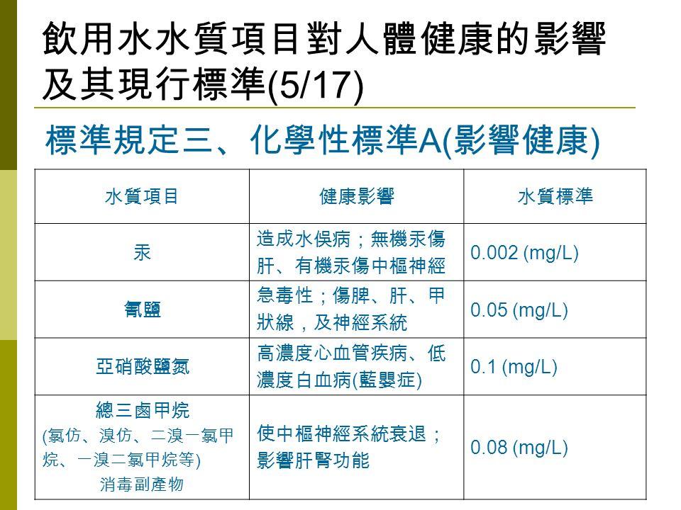 飲用水水質項目對人體健康的影響 及其現行標準 (5/17) 水質項目健康影響水質標準 汞 造成水俁病;無機汞傷 肝、有機汞傷中樞神經 0.002 (mg/L) 氰鹽 急毒性;傷脾、肝、甲 狀線,及神經系統 0.05 (mg/L) 亞硝酸鹽氮 高濃度心血管疾病、低 濃度白血病 ( 藍嬰症 ) 0.1 (mg/L) 總三鹵甲烷 ( 氯仿、溴仿、二溴一氯甲 烷、一溴二氯甲烷等 ) 消毒副產物 使中樞神經系統衰退; 影響肝腎功能 0.08 (mg/L) 標準規定三、化學性標準 A( 影響健康 )