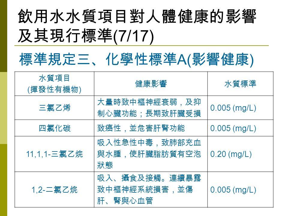 飲用水水質項目對人體健康的影響 及其現行標準 (7/17) 水質項目 ( 揮發性有機物 ) 健康影響水質標準 三氯乙烯 大量時致中樞神經衰弱,及抑 制心臟功能;長期致肝臟受損 0.005 (mg/L) 四氯化碳致癌性,並危害肝腎功能 0.005 (mg/L) 11,1,1- 三氯乙烷 吸入性急性中毒,致肺部充血 與水腫,使肝臟脂肪質有空泡 狀態 0.20 (mg/L) 1,2- 二氯乙烷 吸入、攝食及接觸。連續暴露 致中樞神經系統損害,並傷 肝、腎與心血管 0.005 (mg/L) 標準規定三、化學性標準 A( 影響健康 )
