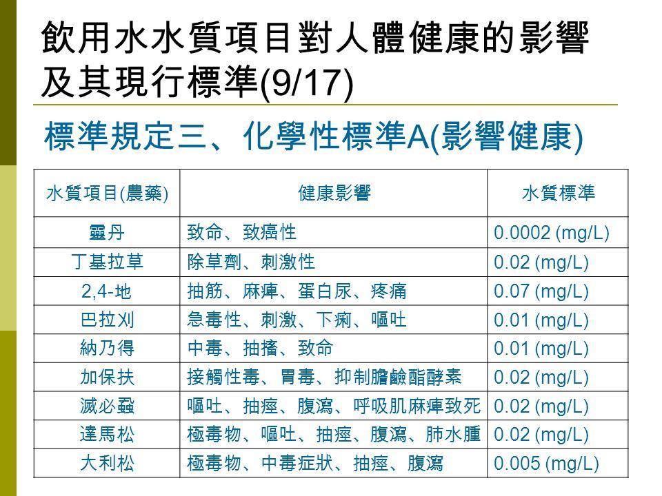 飲用水水質項目對人體健康的影響 及其現行標準 (9/17) 水質項目 ( 農藥 ) 健康影響水質標準 靈丹致命、致癌性 0.0002 (mg/L) 丁基拉草除草劑、刺激性 0.02 (mg/L) 2,4- 地抽筋、麻痺、蛋白尿、疼痛 0.07 (mg/L) 巴拉刈急毒性、刺激、下痢、嘔吐 0.01 (mg/L) 納乃得中毒、抽搐、致命 0.01 (mg/L) 加保扶接觸性毒、胃毒、抑制膽鹼酯酵素 0.02 (mg/L) 滅必蝨嘔吐、抽痙、腹瀉、呼吸肌麻痺致死 0.02 (mg/L) 達馬松極毒物、嘔吐、抽痙、腹瀉、肺水腫 0.02 (mg/L) 大利松極毒物、中毒症狀、抽痙、腹瀉 0.005 (mg/L) 標準規定三、化學性標準 A( 影響健康 )