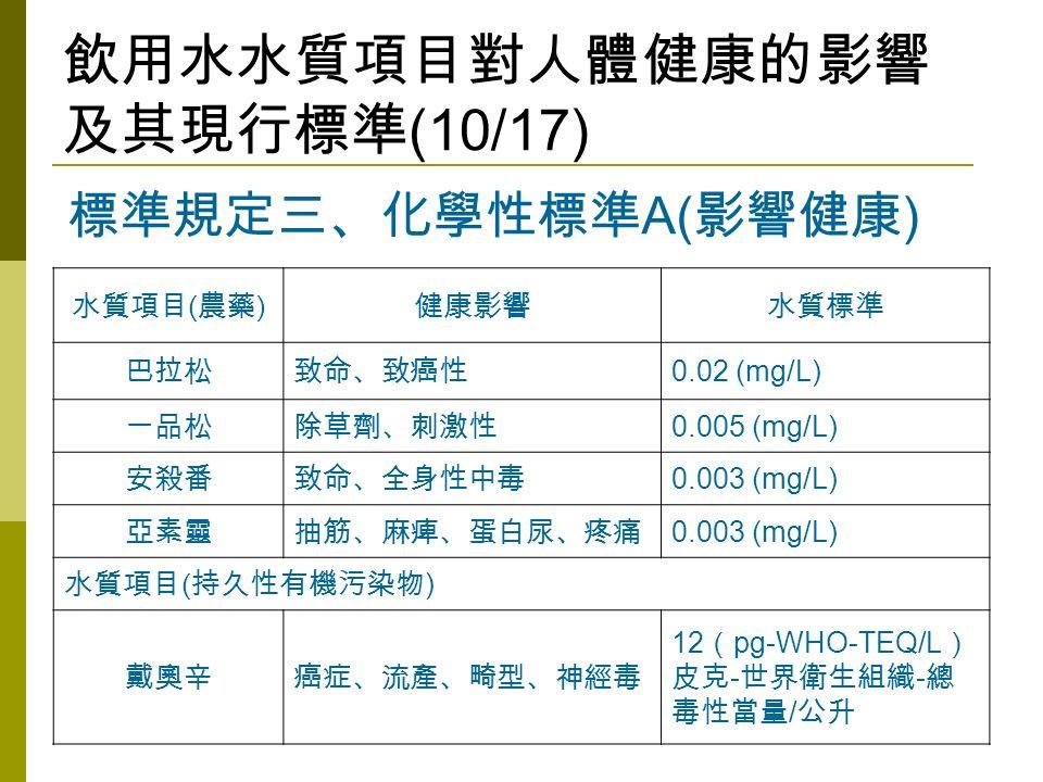 飲用水水質項目對人體健康的影響 及其現行標準 (10/17) 水質項目 ( 農藥 ) 健康影響水質標準 巴拉松致命、致癌性 0.02 (mg/L) 一品松除草劑、刺激性 0.005 (mg/L) 安殺番致命、全身性中毒 0.003 (mg/L) 亞素靈抽筋、麻痺、蛋白尿、疼痛 0.003 (mg/L) 水質項目 ( 持久性有機污染物 ) 戴奧辛癌症、流產、畸型、神經毒 12 ( pg-WHO-TEQ/L ) 皮克 - 世界衛生組織 - 總 毒性當量 / 公升 標準規定三、化學性標準 A( 影響健康 )