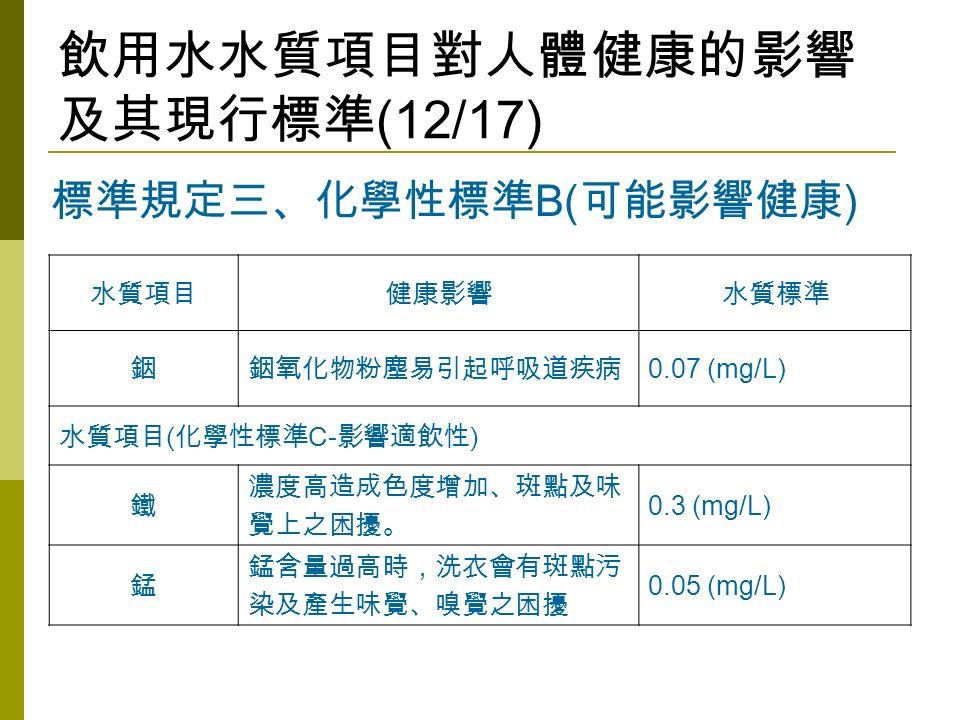 飲用水水質項目對人體健康的影響 及其現行標準 (12/17) 水質項目健康影響水質標準 銦銦氧化物粉塵易引起呼吸道疾病 0.07 (mg/L) 水質項目 ( 化學性標準 C- 影響適飲性 ) 鐵 濃度高造成色度增加、斑點及味 覺上之困擾。 0.3 (mg/L) 錳 錳含量過高時,洗衣會有斑點污 染及產生味覺、嗅覺之困擾 0.05 (mg/L) 標準規定三、化學性標準 B( 可能影響健康 )