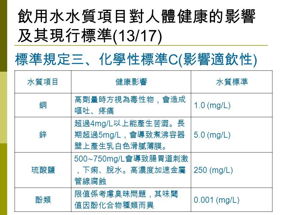 飲用水水質項目對人體健康的影響 及其現行標準 (13/17) 水質項目健康影響水質標準 銅 高劑量時方視為毒性物,會造成 嘔吐、疼痛 1.0 (mg/L) 鋅 超過 4mg/L 以上能產生苦澀。長 期超過 5mg/L ,會導致煮沸容器 壁上產生乳白色滑膩薄膜。 5.0 (mg/L) 琉酸鹽 500 ∼ 750mg/L 會導致腸胃道刺激 ,下痢、脫水。高濃度加速金屬 管線腐蝕 250 (mg/L) 酚類 限值係考慮臭昧問題,其味閾 值因酚化合物種類而異 0.001 (mg/L) 標準規定三、化學性標準 C( 影響適飲性 )