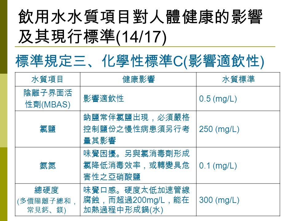 飲用水水質項目對人體健康的影響 及其現行標準 (14/17) 水質項目健康影響水質標準 陰離子界面活 性劑 (MBAS) 影響適飲性 0.5 (mg/L) 氯鹽 鈉鹽常伴氯鹽出現,必須嚴格 控制鹽份之慢性病患須另行考 量其影響 250 (mg/L) 氨氮 味覺困擾。另與氯消毒劑形成 氯降低消毒效率,或轉變具危 害性之亞硝酸鹽 0.1 (mg/L) 總硬度 ( 多價陽離子總和, 常見鈣、鎂 ) 味覺口感。硬度太低加速管線 腐蝕,而超過 200mg/L ,能在 加熱過程中形成鍋 ( 水 ) 300 (mg/L) 標準規定三、化學性標準 C( 影響適飲性 )