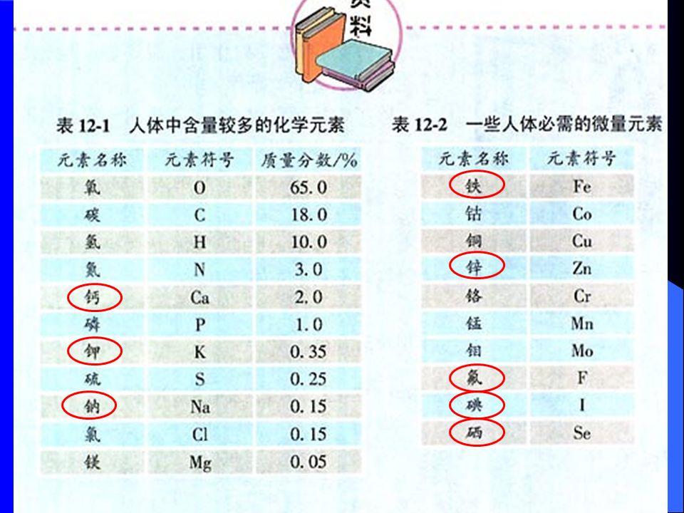 元素名称 元素符号 质量分数 % 氧 O 65.0 碳 C 18.0 氢 H 10.0 氮 N 3.0 钙 Ca 2.0 磷 P 1.0 钾 K 0.35 硫 S 0.25 钠 Na 0.15 氯 Cl 0.15 镁 Mg 0.05 人体中含量较多的 11 种化学元素