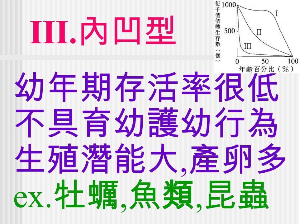 III. 內凹型 幼年期存活率很低 不具育幼護幼行為 生殖潛能大, 產卵多 ex. 牡蠣, 魚類, 昆蟲